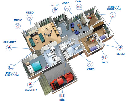 Home System Wiring Layout in Austin Texas